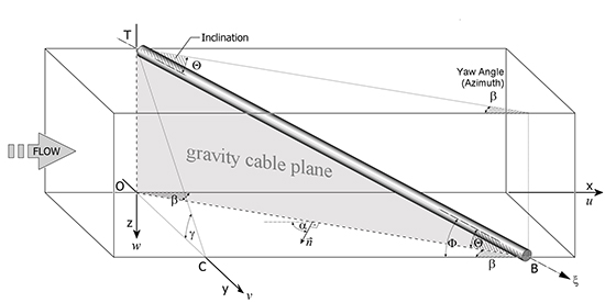 Coordinate system and geometric parameters describing the orientation of an inclined cable segment in the wind tunnel test section